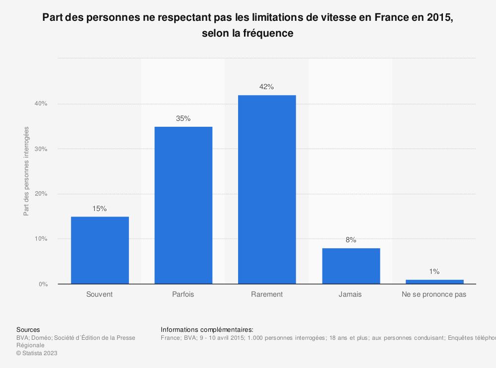 Statistique: Part des personnes ne respectant pas les limitations de vitesse en France en 2015, selon la fréquence | Statista