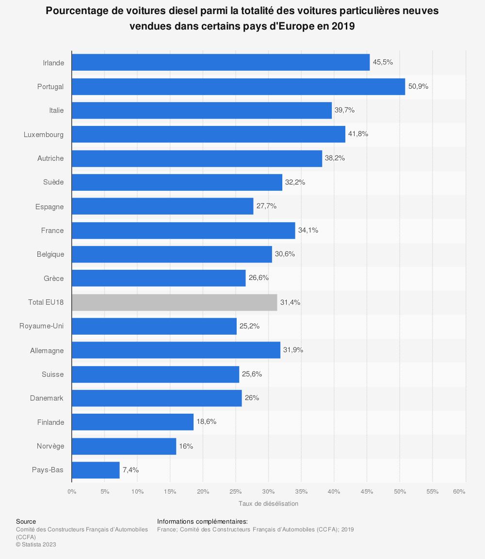 Statistique: Pourcentage de voitures diesel parmi la totalité des voitures particulières neuves vendues dans certains pays d'Europe en 2018 | Statista