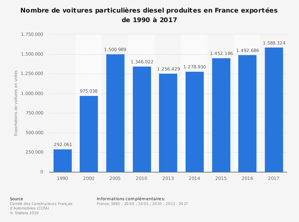 Statistique: Nombre de voitures particulières diesel produites en France exportées de 1990 à 2017 | Statista