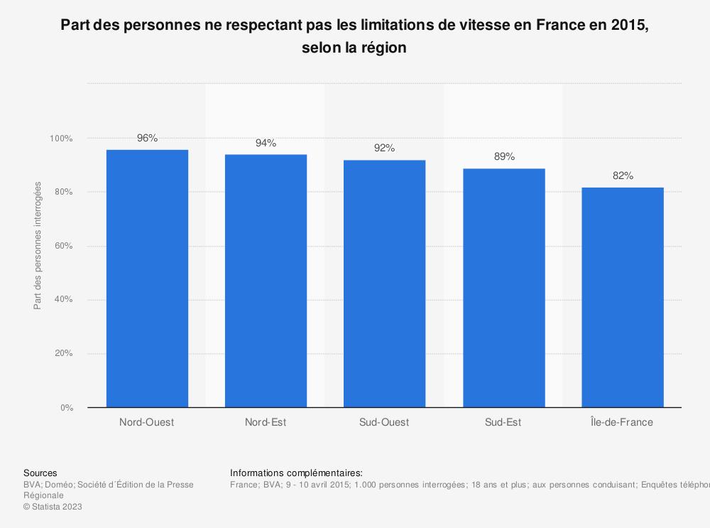 Statistique: Part des personnes ne respectant pas les limitations de vitesse en France en 2015, selon la région | Statista