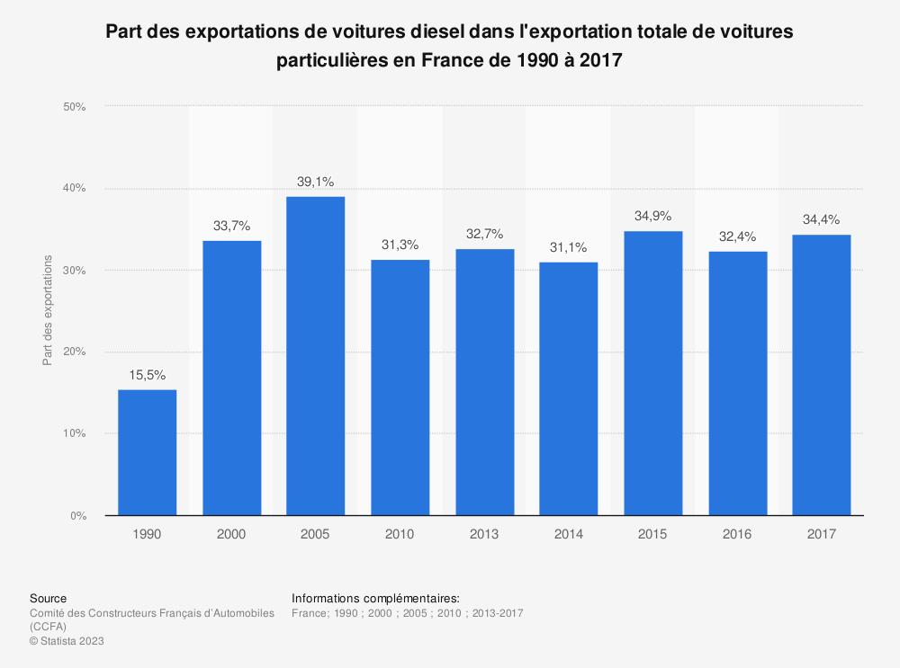 Statistique: Part des exportations de voitures diesel dans l'exportation totale de voitures particulières en France de 1990 à 2017 | Statista