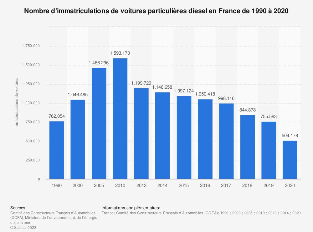 Statistique: Nombre d'immatriculations de voitures particulières diesel en France de 1990 à 2016 | Statista