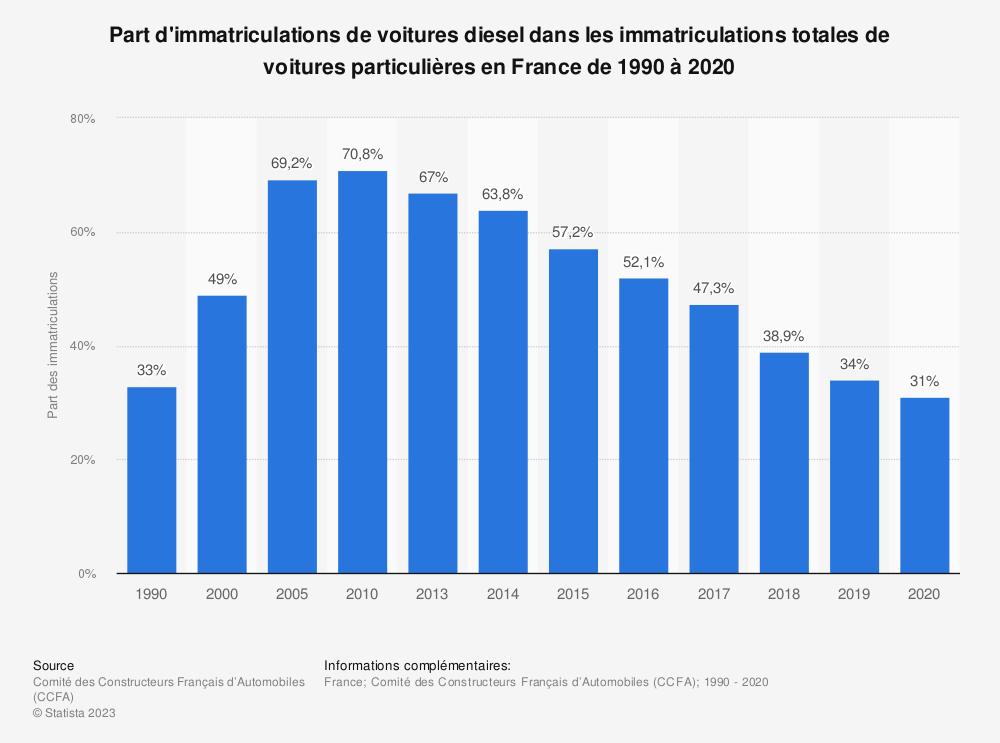 Statistique: Part d'immatriculations de voitures diesel dans les immatriculations totales de voitures particulières en France de 1990 à 2018 | Statista