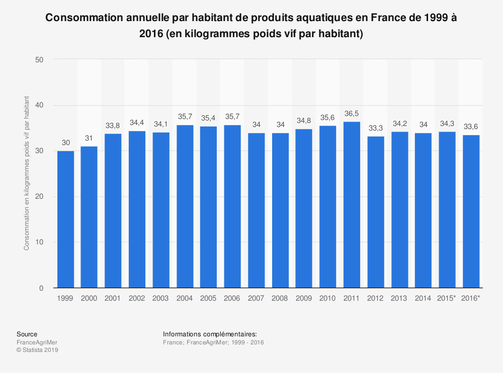 Statistique: Consommation annuelle par habitant de produits aquatiques en France de 1999 à 2016 (en kilogrammes poids vif par habitant) | Statista