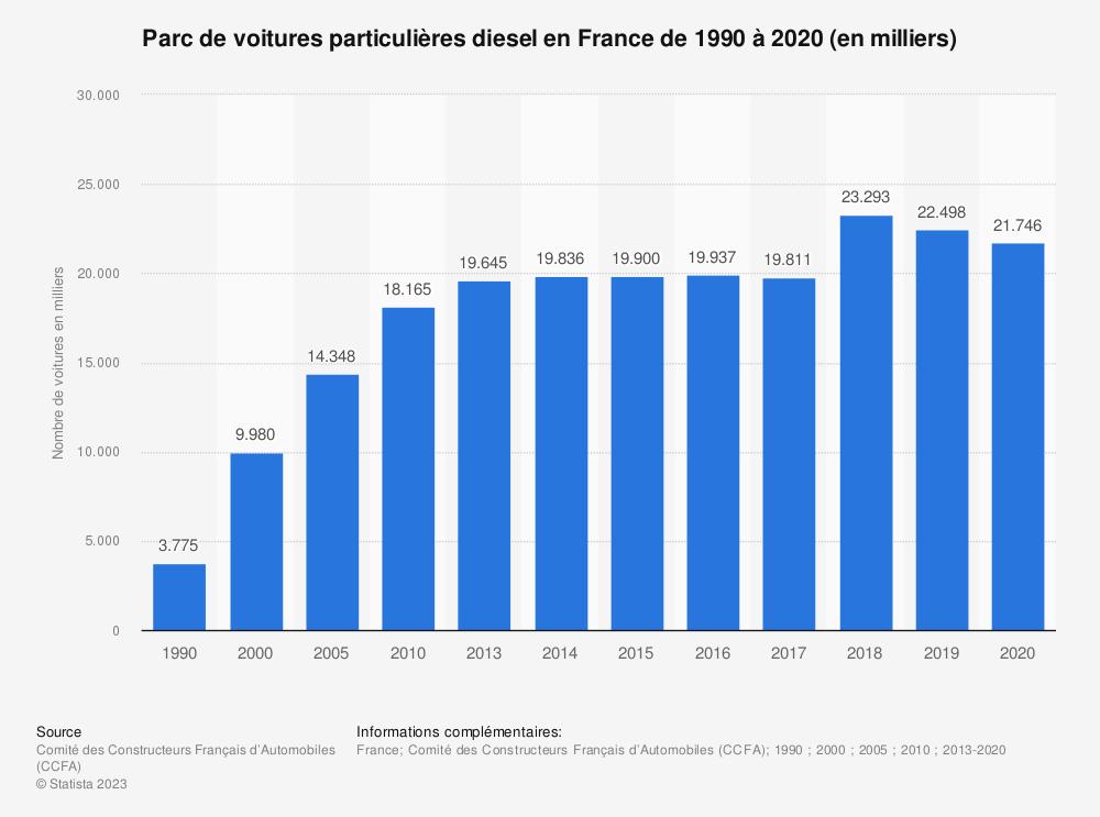 Statistique: Parc de voitures particulières diesel en France de 1990 à 2017 (en milliers) | Statista