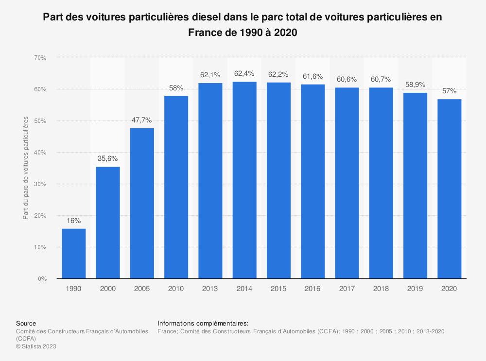 Statistique: Part des voitures particulières diesel dans le parc total de voitures particulières en France de 1990 à 2018 | Statista
