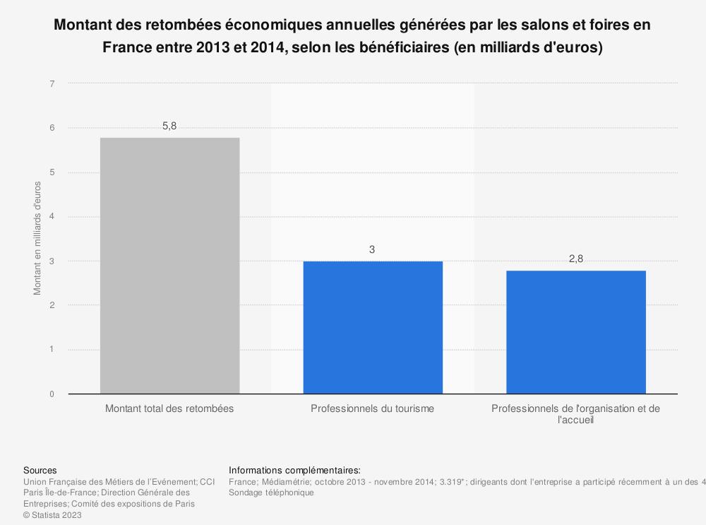 Statistique: Montant des retombées économiques annuelles générées par les salons et foires en France entre 2013 et 2014, selon les bénéficiaires (en milliards d'euros)   | Statista