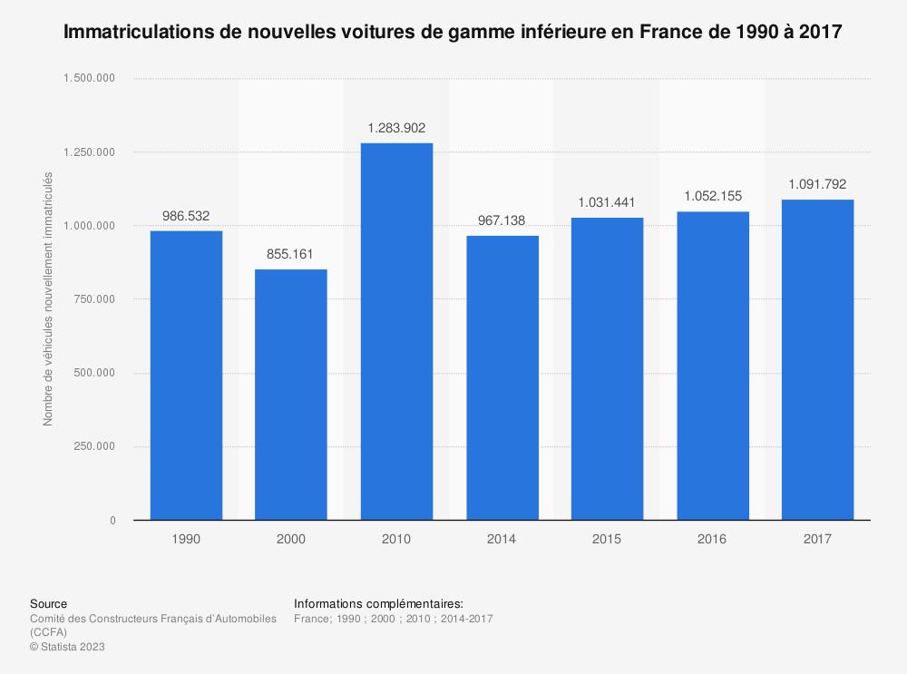 Statistique: Immatriculations de nouvelles voitures de gamme inférieure en France de 1990 à 2017 | Statista
