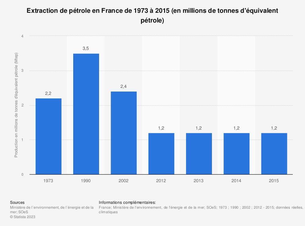 Statistique: Extraction de pétrole en France de 1973 à 2015 (en millions de tonnes d'équivalent pétrole) | Statista