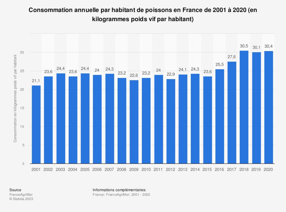 Statistique: Consommation annuelle par habitant de poissons en France de 1999 à 2016 (en kilogrammes poids vif par habitant) | Statista