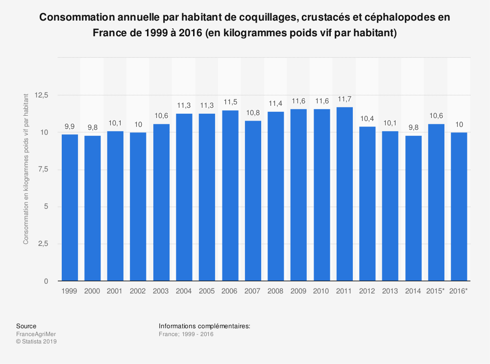 Statistique: Consommation annuelle par habitant de coquillages, crustacés et céphalopodes en France de 1999 à 2016 (en kilogrammes poids vif par habitant) | Statista
