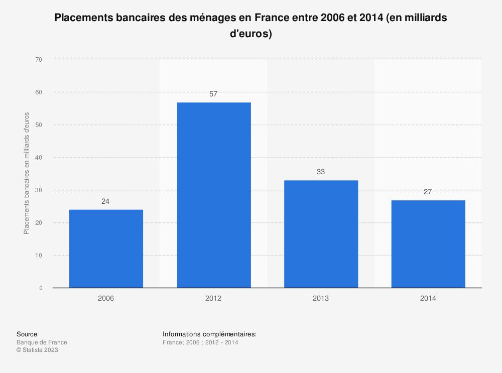 Statistique: Placements bancaires des ménages en France entre 2006 et 2014 (en milliards d'euros) | Statista