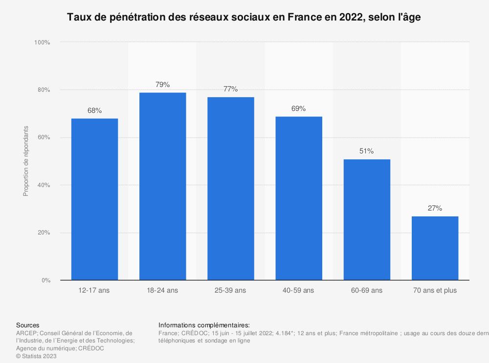 Statistique: Taux de pénétration des réseaux sociaux selon l'âge en France en 2018 | Statista