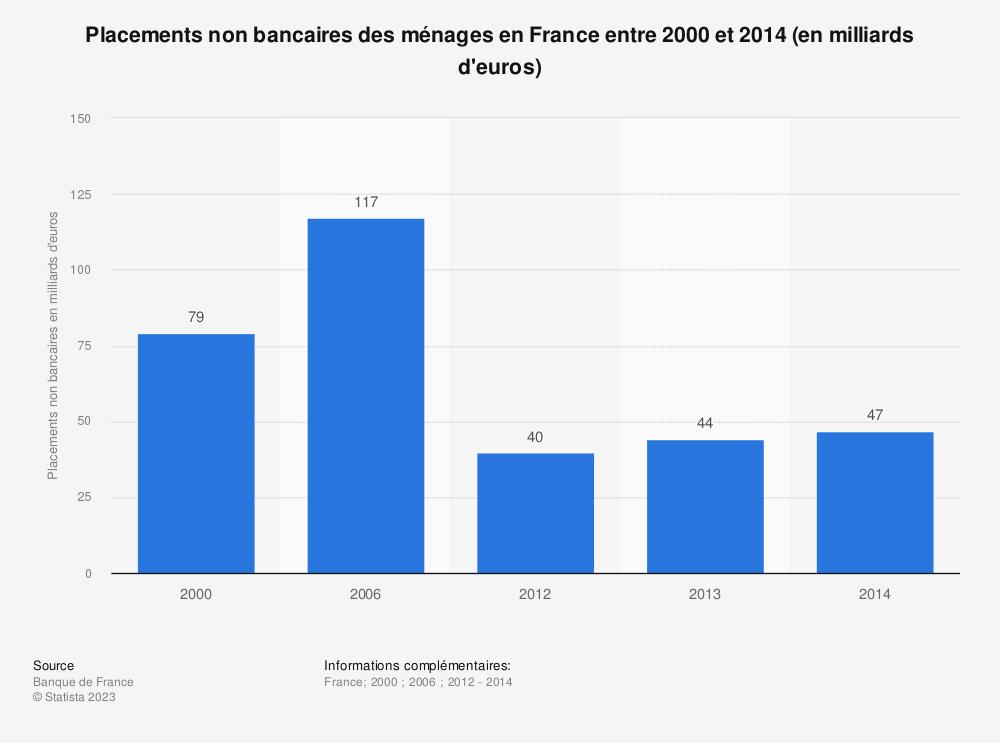 Statistique: Placements non bancaires des ménages en France entre 2000 et 2014 (en milliards d'euros) | Statista