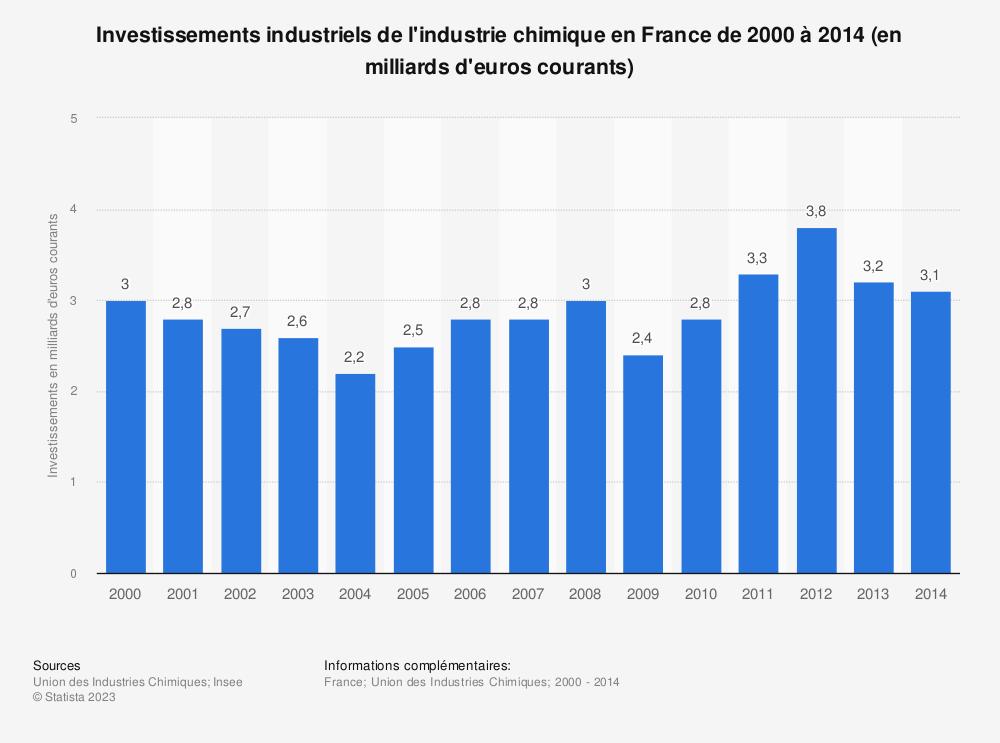 Statistique: Investissements industriels de l'industrie chimique en France de 2000 à 2014 (en milliards d'euros courants) | Statista