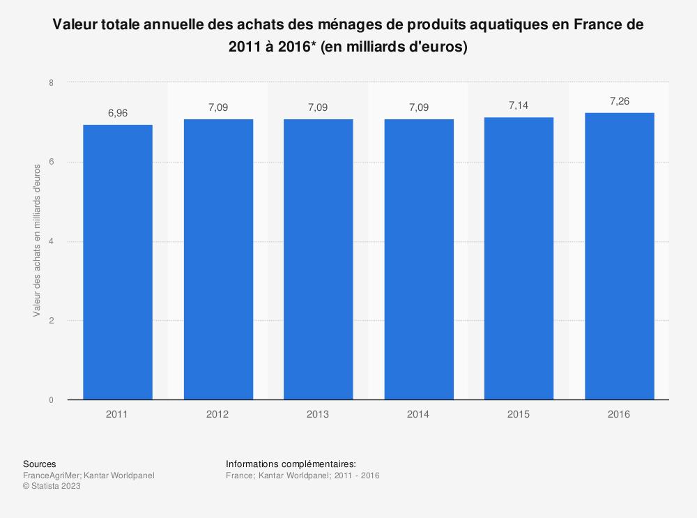 Statistique: Valeur totale annuelle des achats des ménages de produits aquatiques en France de 2011 à 2016* (en milliards d'euros) | Statista