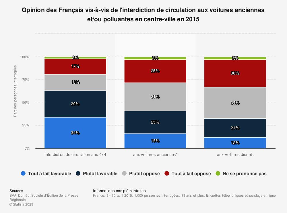 Statistique: Opinion des Français vis-à-vis de l'interdiction de circulation aux voitures anciennes et/ou polluantes en centre-ville en 2015 | Statista
