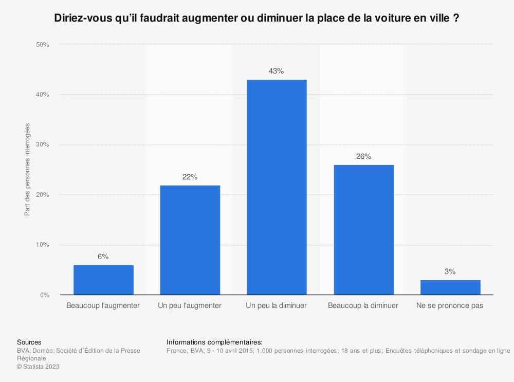 Statistique: Diriez-vous qu'il faudrait augmenter ou diminuer la place de la voiture en ville? | Statista