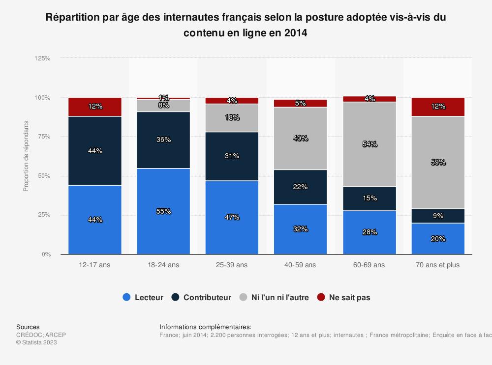 Statistique: Répartition par âge des internautes français selon la posture adoptée vis-à-vis du contenu en ligne en 2014 | Statista