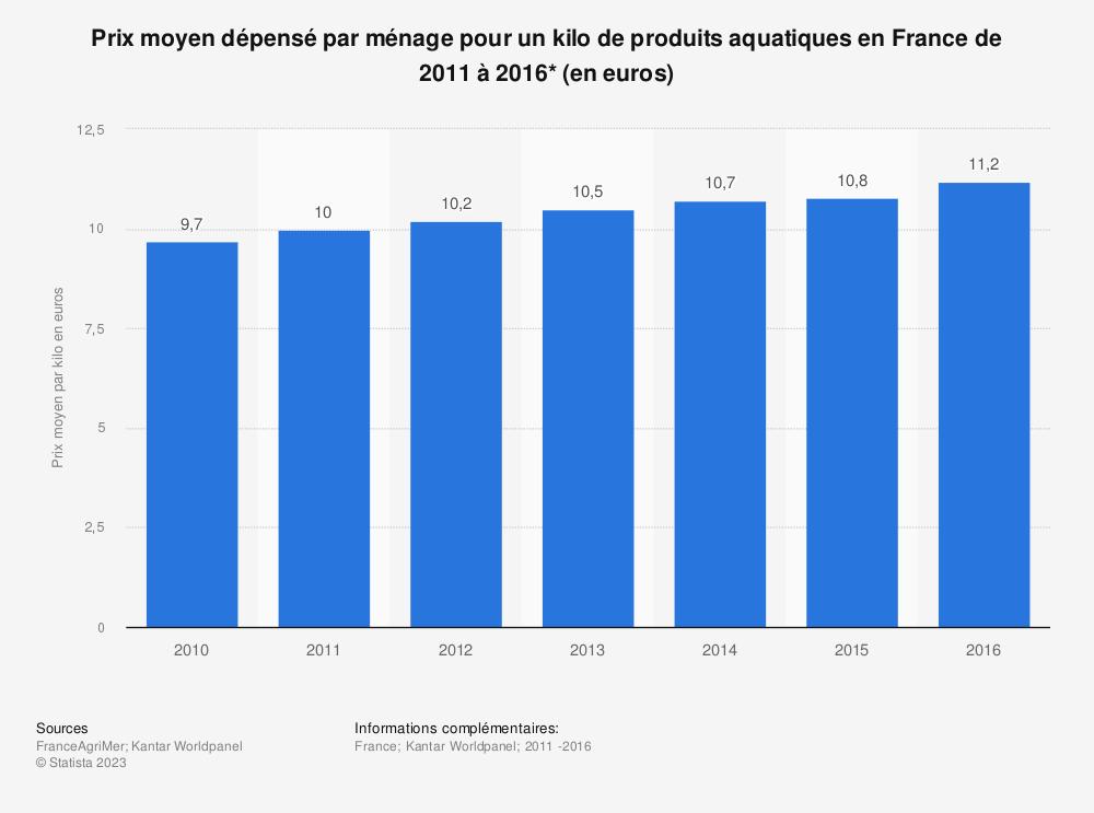 Statistique: Prix moyen dépensé par ménage pour un kilo de produits aquatiques en France de 2011 à 2016* (en euros) | Statista