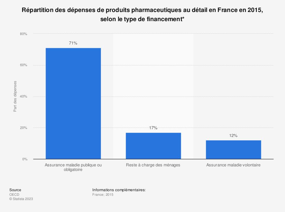 Statistique: Répartition des dépenses de produits pharmaceutiques au détail en France en 2015, selon le type de financement* | Statista