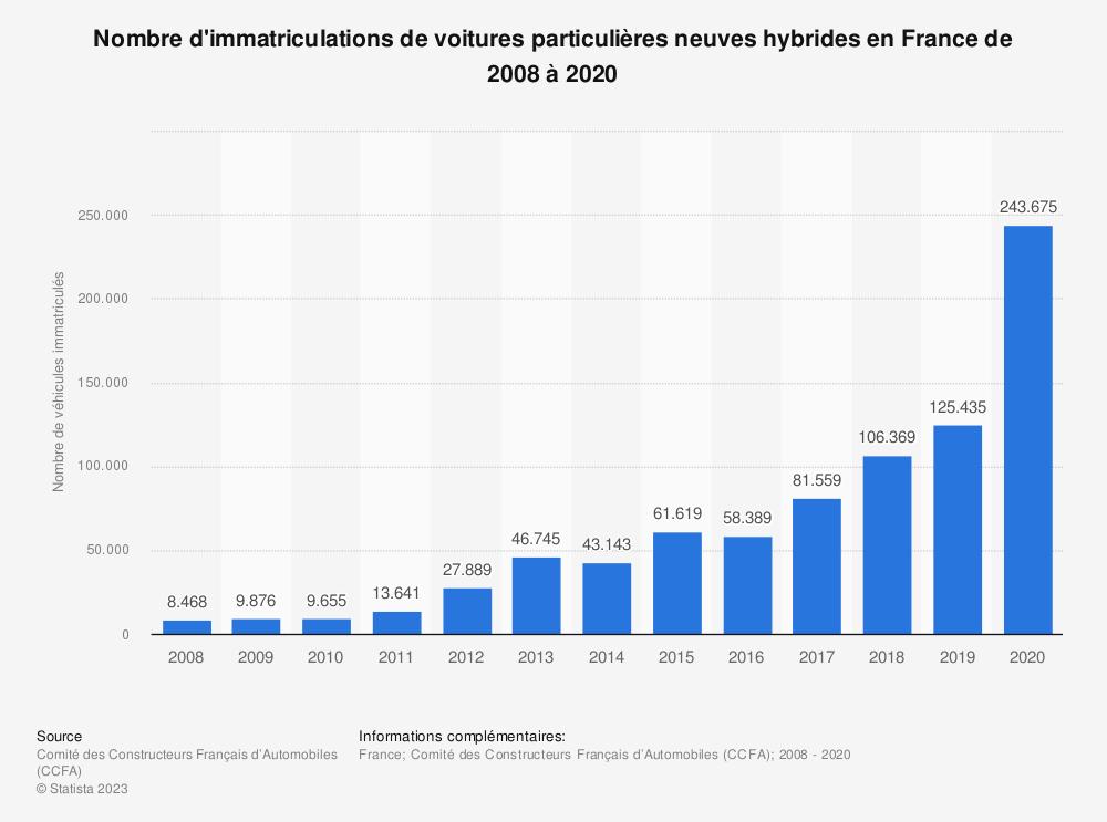 Statistique: Nombre d'immatriculations de voitures particulières neuves hybrides en France de 2008 à 2017 | Statista