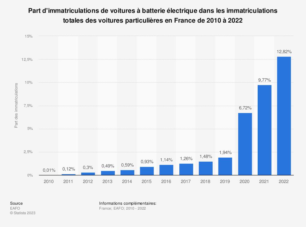 Statistique: Part d'immatriculations de voitures à batterie électrique dans les immatriculations totales des voitures particulières en France de 2010 à 2018 | Statista