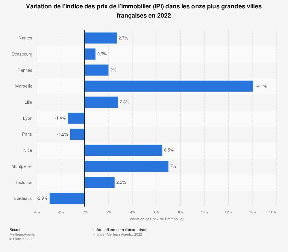 Statistique: Variation de l'indice des prix de l'immobilier (IPI) dans les onze plus grandes villes françaises en 2020 | Statista