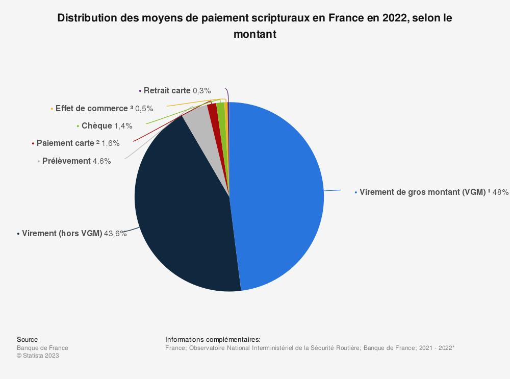 Statistique: Part des moyens de paiement scripturaux en France en 2017, selon le montant | Statista