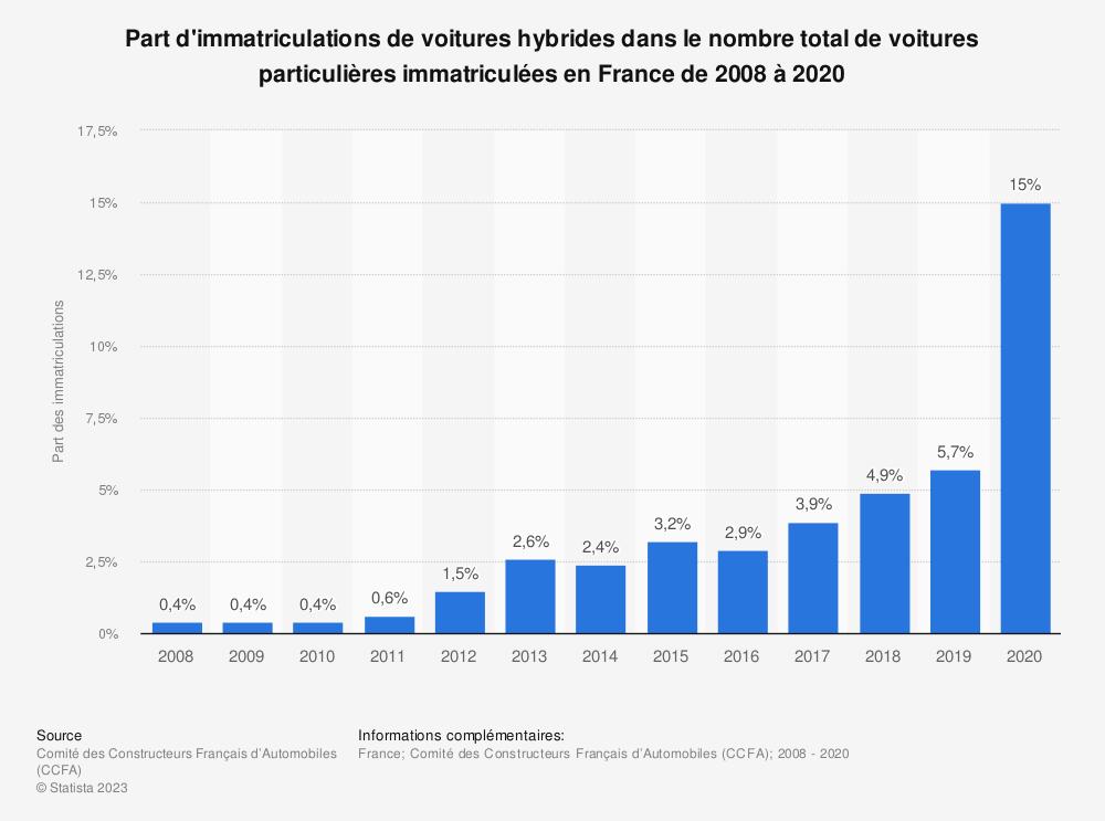 Statistique: Part d'immatriculations de voitures hybrides dans le nombre total de voitures particulières immatriculées en France de 2008 à 2017 | Statista