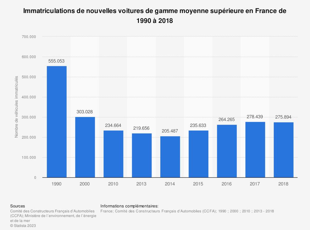 Statistique: Immatriculations de nouvelles voitures de gamme moyenne supérieure en France de 1990 à 2018 | Statista