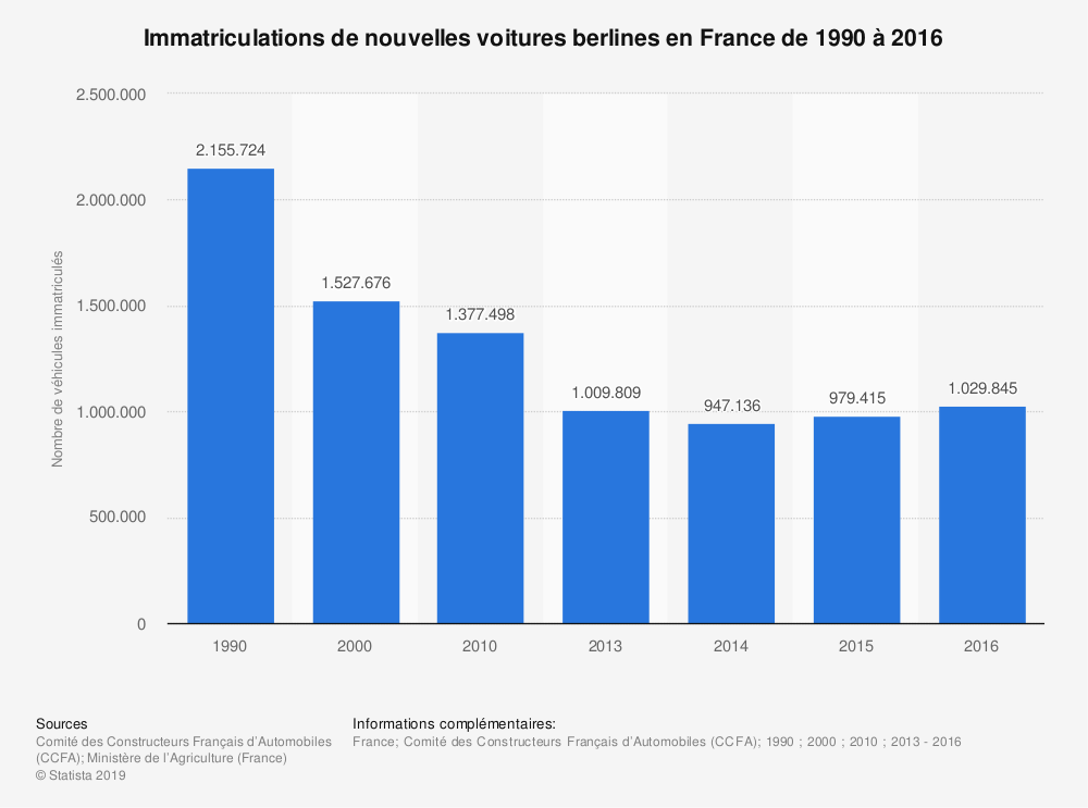 Statistique: Immatriculations de nouvelles voitures berlines en France de 1990 à 2018 | Statista