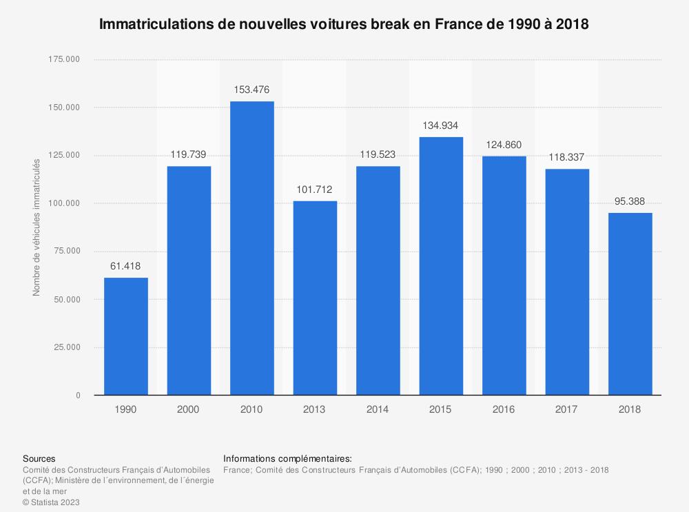 Statistique: Immatriculations de nouvelles voitures break en France de 1990 à 2018 | Statista