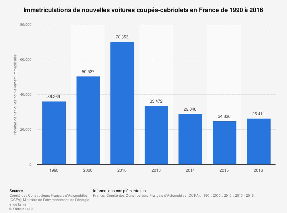 Statistique: Immatriculations de nouvelles voitures coupés-cabriolets en France de 1990 à 2016 | Statista