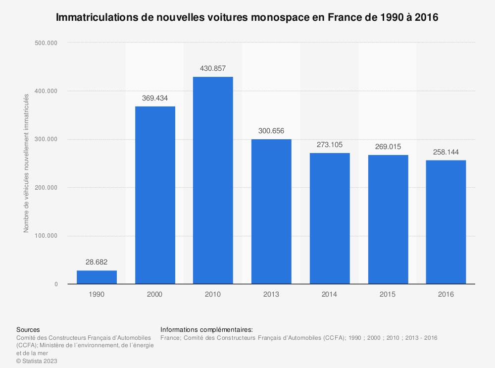 Statistique: Immatriculations de nouvelles voitures monospace en France de 1990 à 2016 | Statista