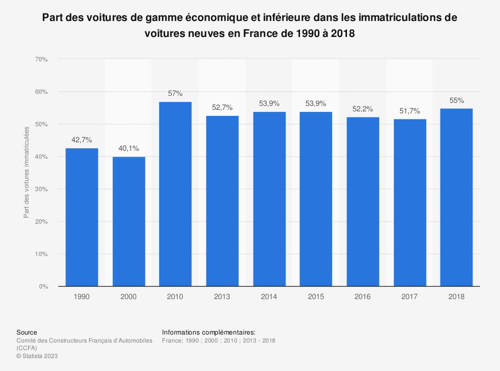 Statistique: Part des voitures de gamme économique et inférieure dans les immatriculations de voitures neuves en France de 1990 à 2018 | Statista