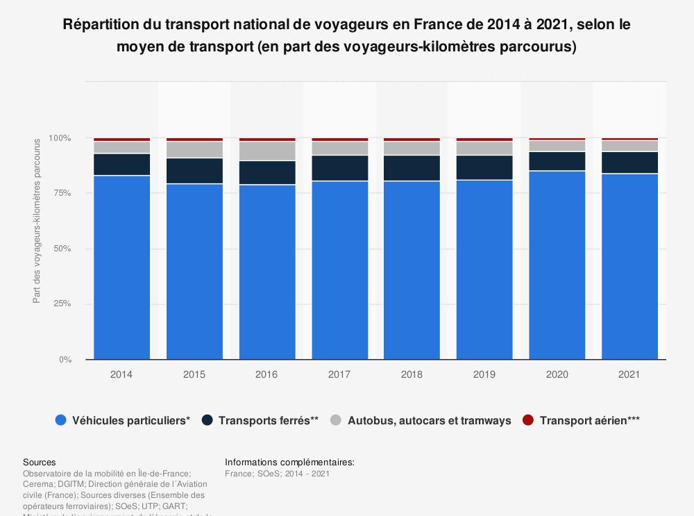 Statistique: Répartition du transport national de voyageurs en France entre 2014 et 2017, par moyen de transport (en part des voyageurs-kilomètres parcourus) | Statista
