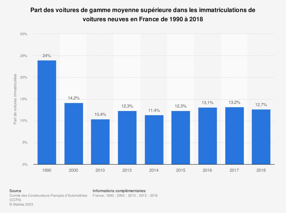 Statistique: Part des voitures de gamme moyenne supérieure dans les immatriculations de voitures neuves en France de 1990 à 2018 | Statista