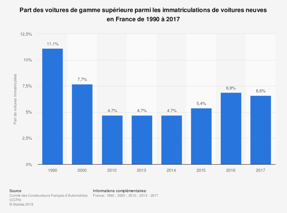 Statistique: Part des voitures de gamme supérieure parmi les immatriculations de voitures neuves en France de 1990 à 2018 | Statista
