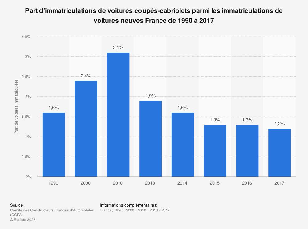 Statistique: Part d'immatriculations de voitures coupés-cabriolets parmi les immatriculations de voitures neuves France de 1990 à 2017 | Statista