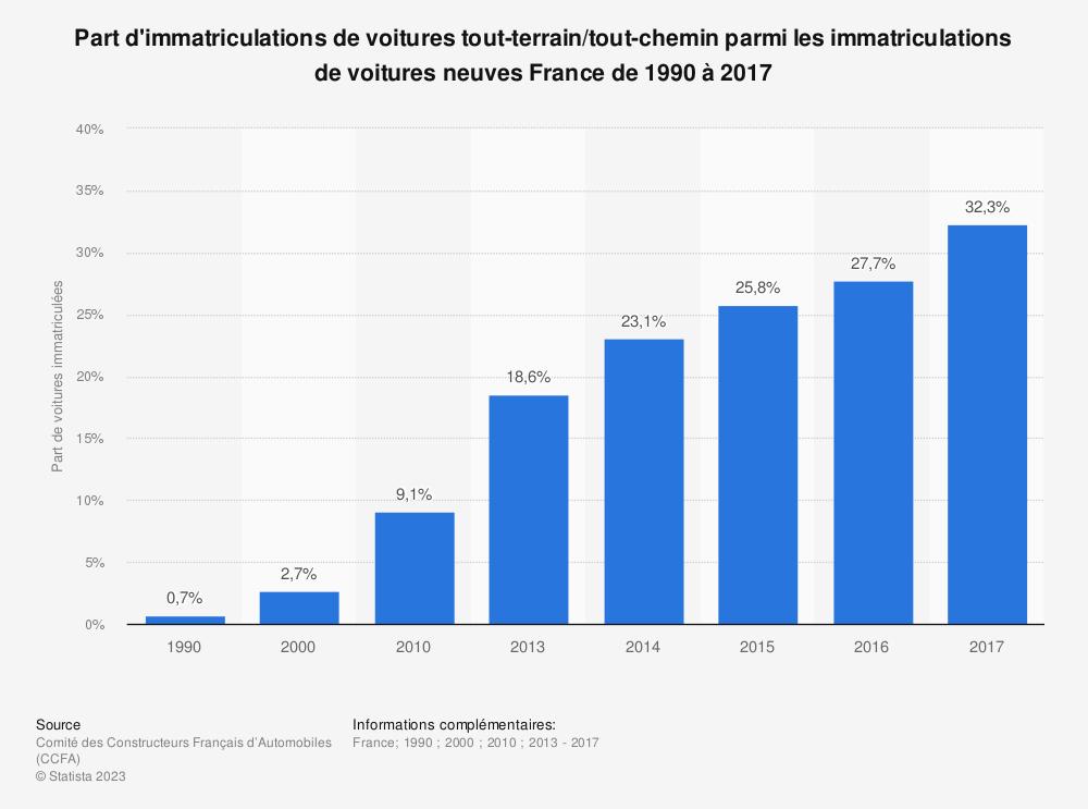 Statistique: Part d'immatriculations de voitures tout-terrain/tout-chemin parmi les immatriculations de voitures neuves France de 1990 à 2017 | Statista
