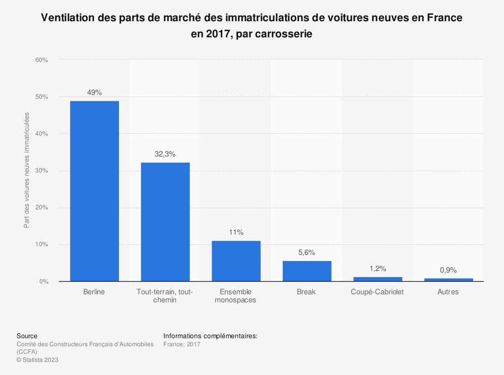 Statistique: Ventilation des parts de marché des immatriculations de voitures neuves en France en 2017, par carrosserie | Statista