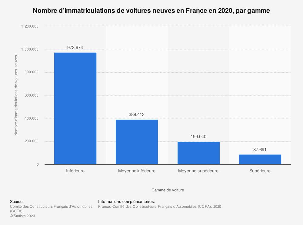 Statistique: Nombre d'immatriculations de voitures neuves en France en 2016, par gamme | Statista