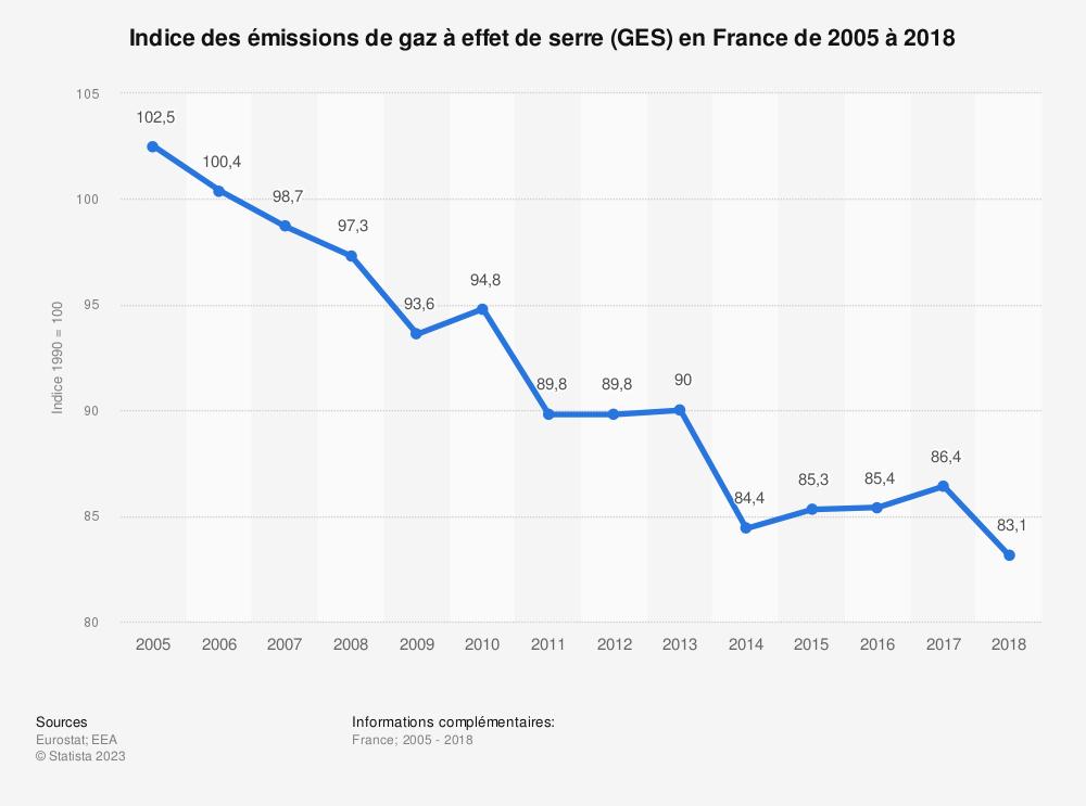 Statistique: Indice des émissions de gaz à effet de serre (GES) en France de 2005 à 2017 | Statista