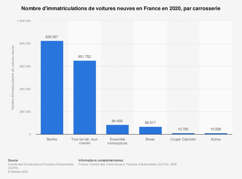 Statistique: Nombre d'immatriculations de voitures neuves en France en 2017, par carrosserie | Statista