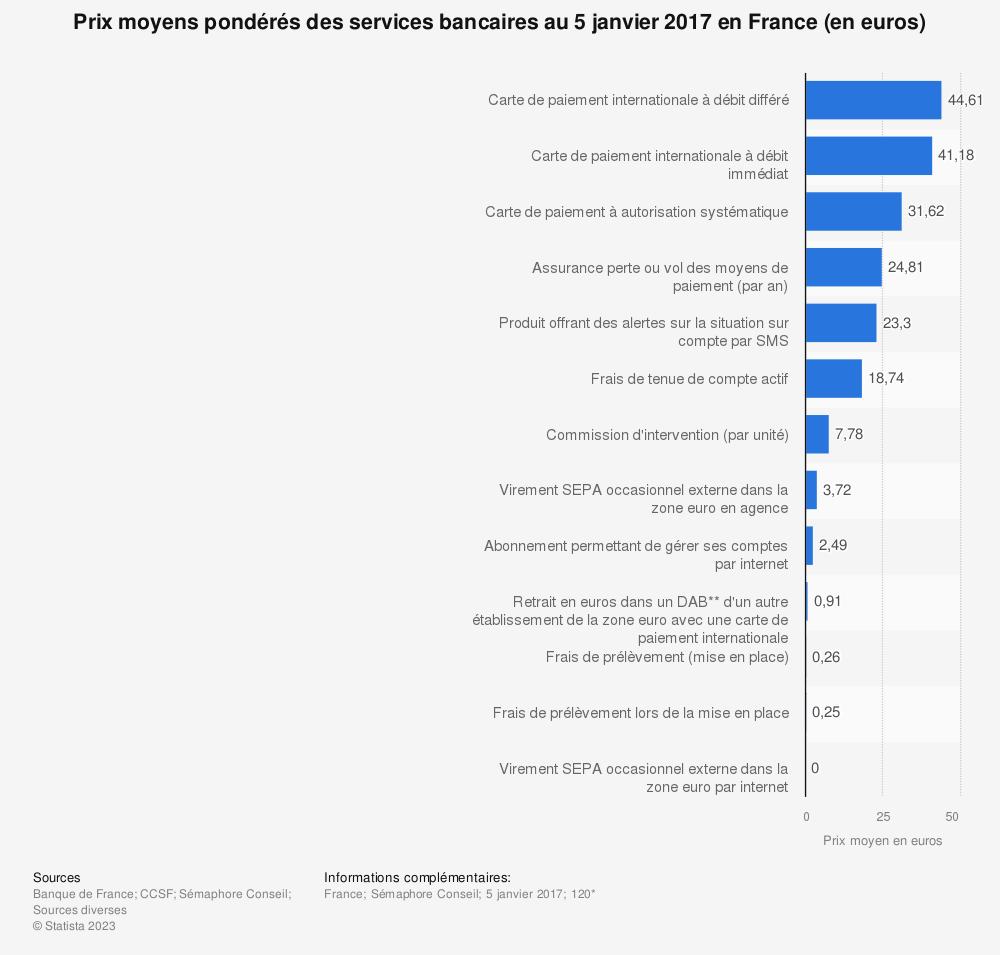 Statistique: Prix moyens pondérés des services bancaires au 5 janvier 2017 en France (en euros) | Statista