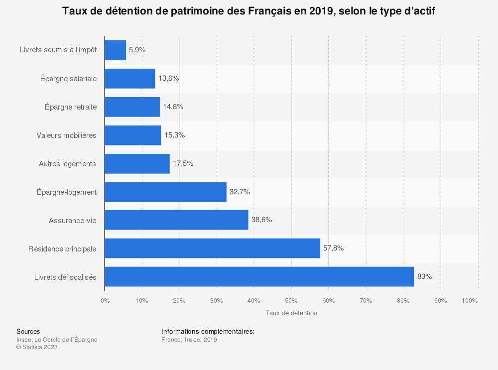 Statistique: Taux de détention de patrimoine des Français en 2019, selon le type d'actif | Statista