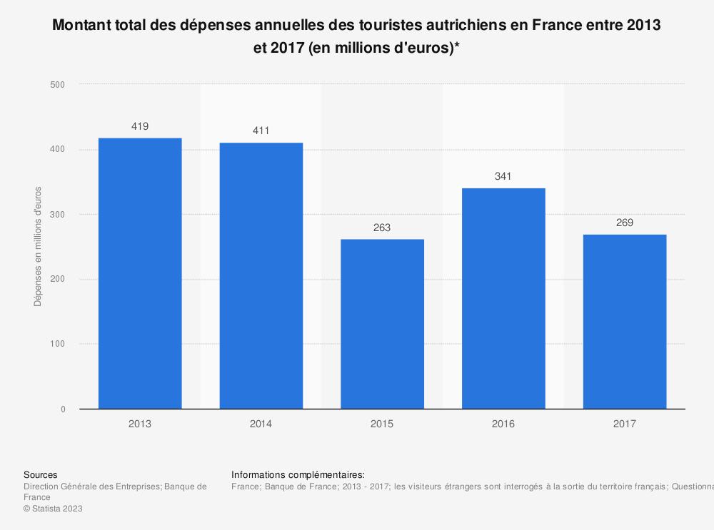 Statistique: Montant total des dépenses annuelles des touristes autrichiens en France entre 2013 et 2016 (en millions d'euros) | Statista