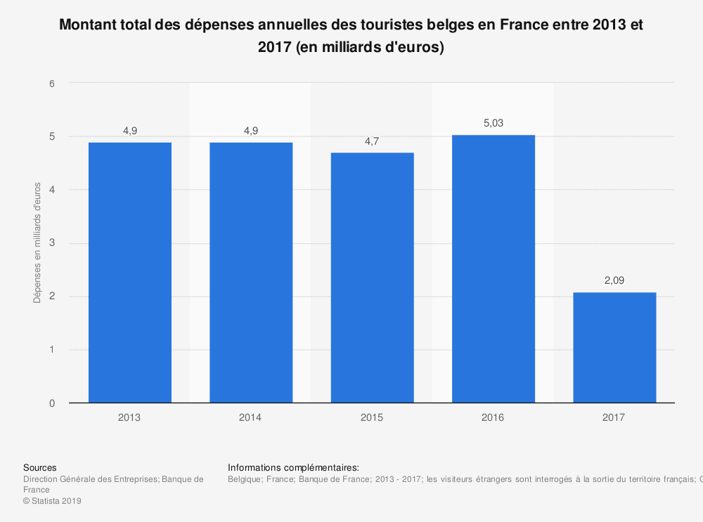 Statistique: Montant total des dépenses annuelles des touristes belges en France entre 2013 et 2017 (en milliards d'euros) | Statista