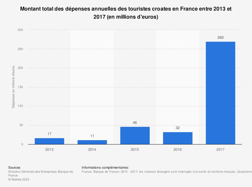 Statistique: Montant total des dépenses annuelles des touristes croates en France entre 2013 et 2017 (en millions d'euros) | Statista